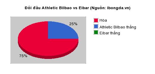 Thống kê đối đầu Athletic Bilbao vs Eibar