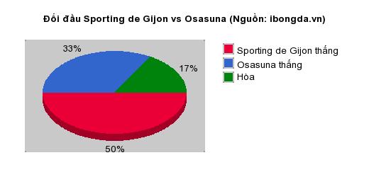 Thống kê đối đầu Sporting de Gijon vs Osasuna