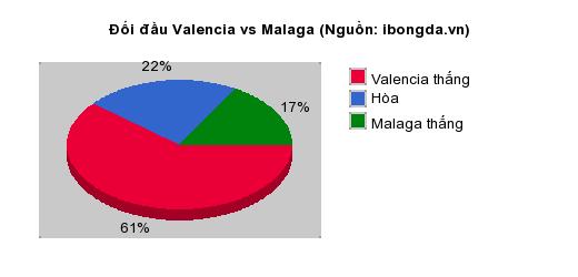 Thống kê đối đầu Valencia vs Malaga