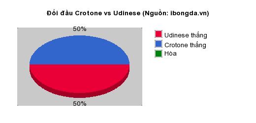 Thống kê đối đầu Crotone vs Udinese