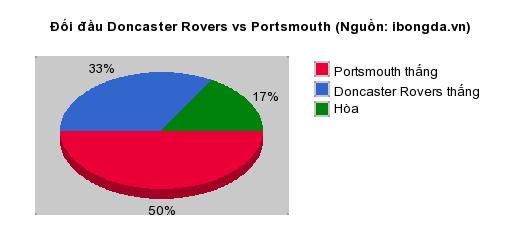 Thống kê đối đầu Doncaster Rovers vs Portsmouth