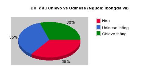 Thống kê đối đầu Chievo vs Udinese