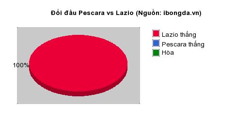 Thống kê đối đầu Pescara vs Lazio