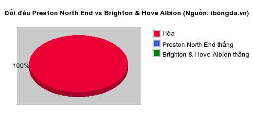 Thống kê đối đầu Preston North End vs Brighton & Hove Albion