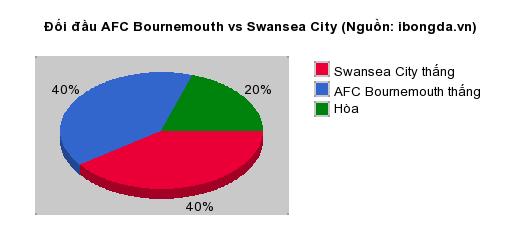 Thống kê đối đầu AFC Bournemouth vs Swansea City