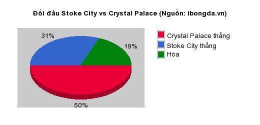 Thống kê đối đầu Stoke City vs Crystal Palace