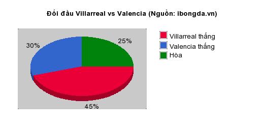 Thống kê đối đầu Villarreal vs Valencia