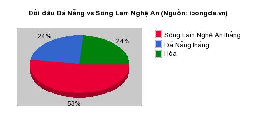 Thống kê đối đầu Đà Nẵng vs Sông Lam Nghệ An