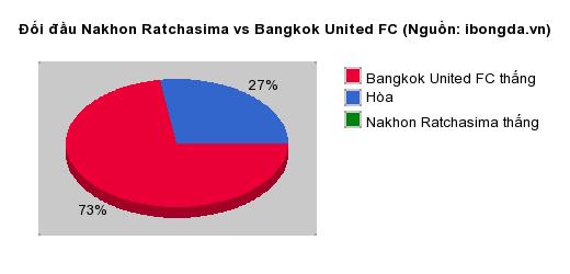 Thống kê đối đầu Nakhon Ratchasima vs Bangkok United FC
