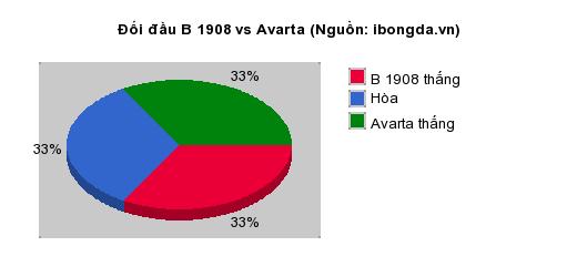 Thống kê đối đầu B 1908 vs Avarta