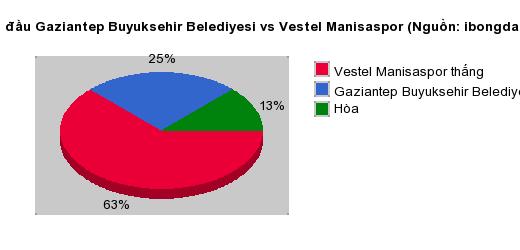 Thống kê đối đầu Gaziantep Buyuksehir Belediyesi vs Vestel Manisaspor