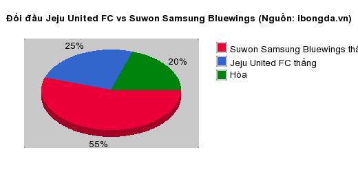 Thống kê đối đầu Jeju United FC vs Suwon Samsung Bluewings