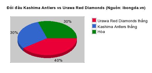 Thống kê đối đầu Kashima Antlers vs Urawa Red Diamonds