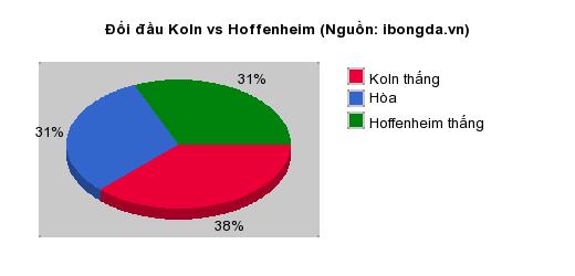 Thống kê đối đầu Koln vs Hoffenheim
