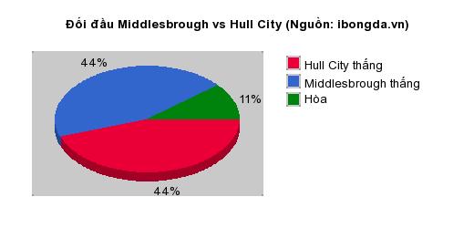 Thống kê đối đầu Middlesbrough vs Hull City