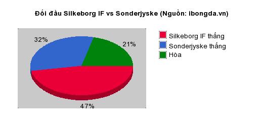 Thống kê đối đầu Silkeborg IF vs Sonderjyske