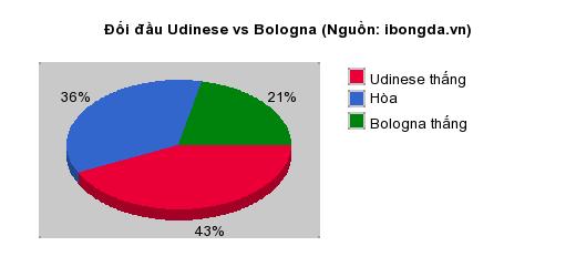 Thống kê đối đầu Udinese vs Bologna