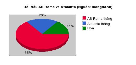 Thống kê đối đầu AS Roma vs Atalanta