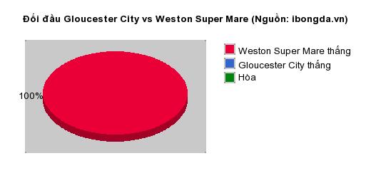 Thống kê đối đầu Gloucester City vs Weston Super Mare