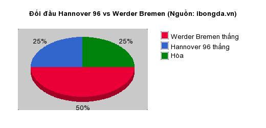 Thống kê đối đầu Hannover 96 vs Werder Bremen