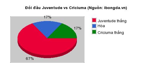Thống kê đối đầu CSA Alagoas AL vs Londrina (PR)