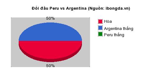 Thống kê đối đầu Peru vs Argentina