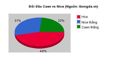 Thống kê đối đầu Caen vs Nice