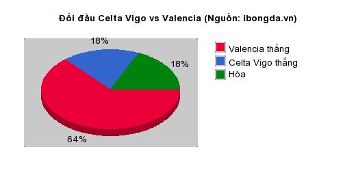 Thống kê đối đầu Celta Vigo vs Valencia