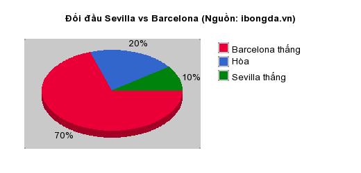 Thống kê đối đầu Sevilla vs Barcelona