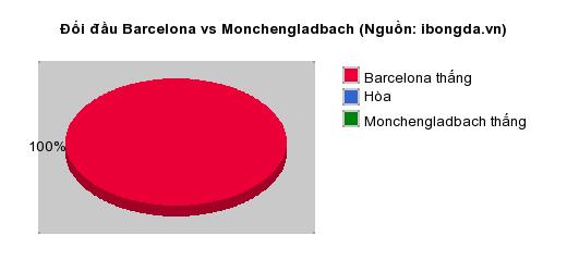 Thống kê đối đầu Barcelona vs Monchengladbach