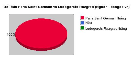 Thống kê đối đầu Paris Saint Germain vs Ludogorets Razgrad