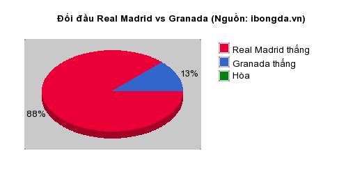 Thống kê đối đầu Real Madrid vs Granada