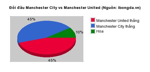 Thống kê đối đầu Manchester City vs Manchester United