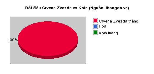 Thống kê đối đầu Crvena Zvezda vs Koln