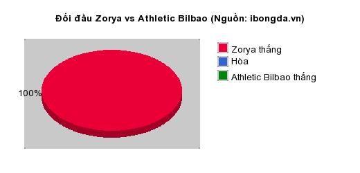 Thống kê đối đầu Zorya vs Athletic Bilbao