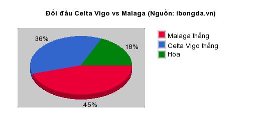 Thống kê đối đầu Celta Vigo vs Malaga