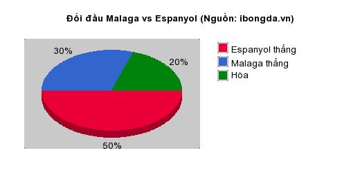 Thống kê đối đầu Malaga vs Espanyol