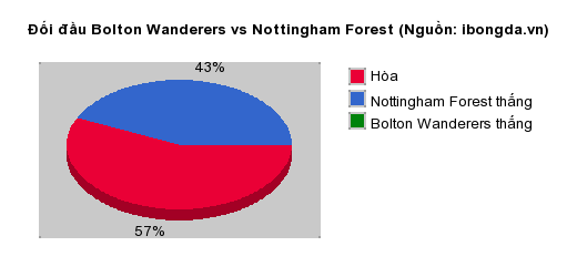 Thống kê đối đầu Bolton Wanderers vs Nottingham Forest