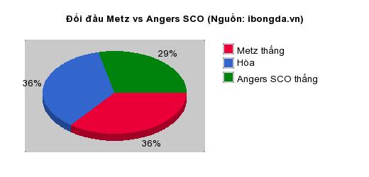 Thống kê đối đầu Metz vs Angers SCO