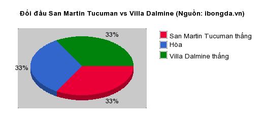 Thống kê đối đầu San Martin Tucuman vs Villa Dalmine