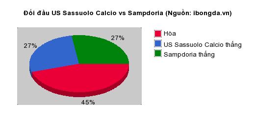 Thống kê đối đầu US Sassuolo Calcio vs Sampdoria