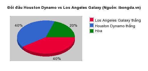Thống kê đối đầu Houston Dynamo vs Los Angeles Galaxy