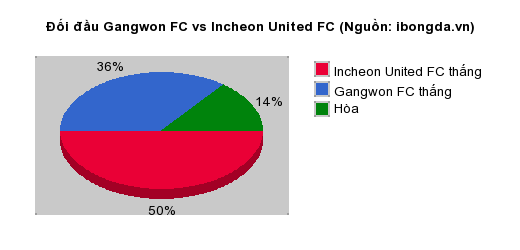 Thống kê đối đầu Gangwon FC vs Incheon United FC
