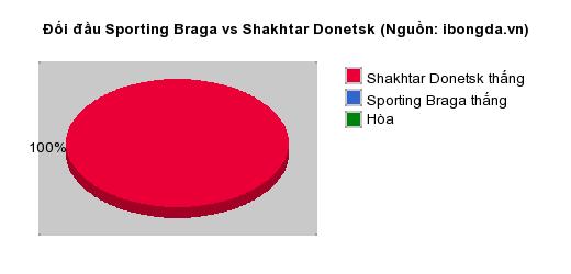 Thống kê đối đầu Sporting Braga vs Shakhtar Donetsk