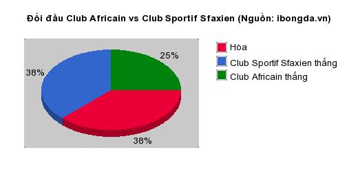 Thống kê đối đầu Club Africain vs Club Sportif Sfaxien