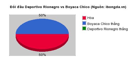 Thống kê đối đầu Deportivo Rionegro vs Boyaca Chico