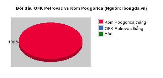 Thống kê đối đầu OFK Petrovac vs Kom Podgorica