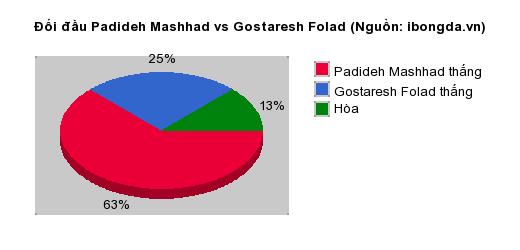 Thống kê đối đầu Padideh Mashhad vs Gostaresh Folad