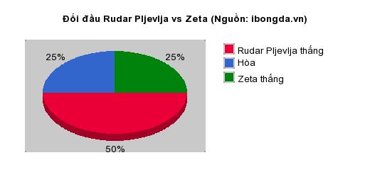 Thống kê đối đầu Rudar Pljevlja vs Zeta