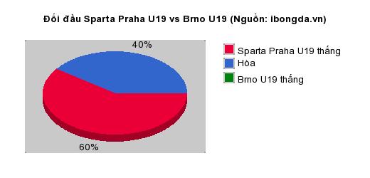 Thống kê đối đầu Sparta Praha U19 vs Brno U19